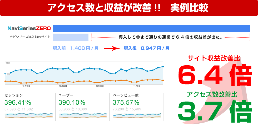 サイト制作・サイト購入後のアクセス数と収益が改善された実例